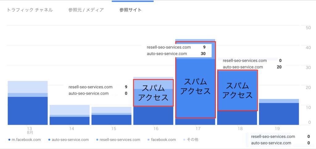 Googleアナリティクス 大町俊輔