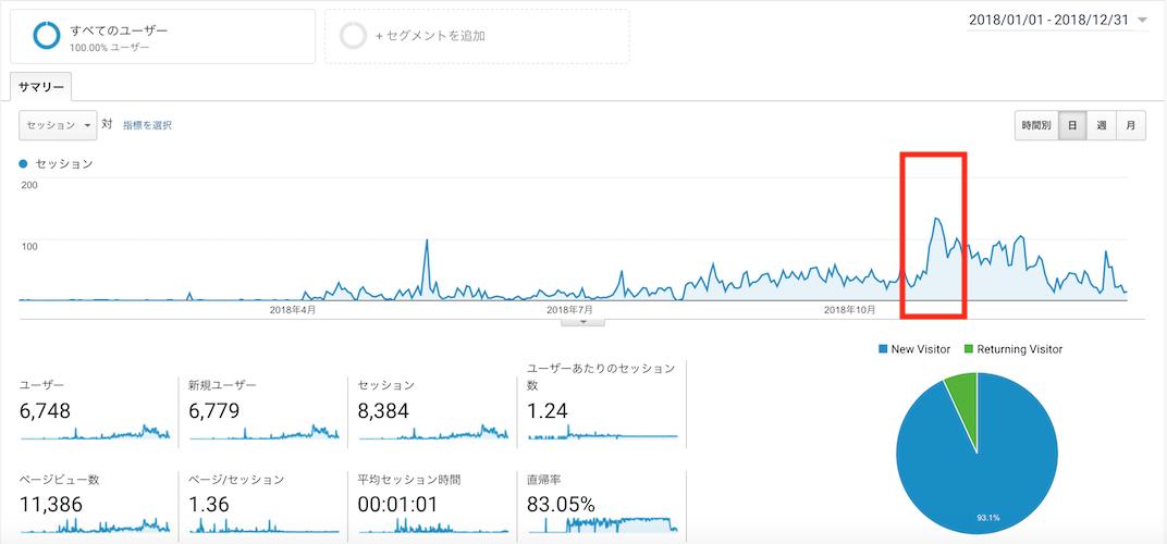 Googleアナリティクス Googleanalytics アクセス解析 大町俊輔